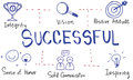 Leadership Success Skills Drawing Graphic Concept Royalty Free Stock Photo