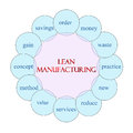 Lean manufacturing circular word concept diagram in pink and blue with great terms such as waste reduce new value and more Royalty Free Stock Photo