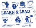 Learn and lead concept chart with keywords icons Royalty Free Stock Image