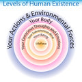 Levels of human existence chart an image the Royalty Free Stock Photography