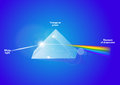 Light dispersion vector a triangular prism dispersing a triangular prism dispersing waves shown to illustrate the differing Royalty Free Stock Images