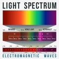 Light Spectrum Infographic Royalty Free Stock Photo