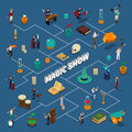 Magic Show Isometric Flowchart