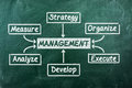 Management flow chart written on green chalkboard Royalty Free Stock Images
