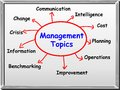 Management topics - whiteboard Stock Photo