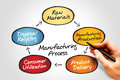 Manufacturing process chart business concept Royalty Free Stock Photos