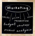 Marketing Concept Written on Chalkboard Royalty Free Stock Photo