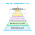 Maslow's hierarchy of needs Royalty Free Stock Photo