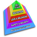 Maslow's Hierarchy of Needs Pyramid Stock Image