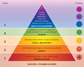 Maslows Pyramid of Needs - Diagram with Chakras in Rainbow Colors Royalty Free Stock Photo