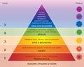 Pyramida z potřeby čakry v duha barvy