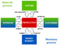 Material and monetary process diagram demonstrating the influences between processes Stock Photo