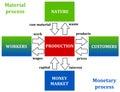 Material and monetary process Royalty Free Stock Photo
