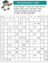 Mathematics multiplication table missing