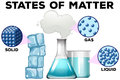 matter in different states Royalty Free Stock Photo