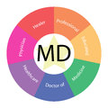 MD circular concept with colors and star Royalty Free Stock Photography
