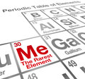 Me rarest element periodic table self confidence unique advantag the words on a to illustrate and competitive advantage of Royalty Free Stock Images