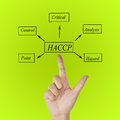 The meaning of HACCP concept (Hazard Analysis of Critical Control Points) a principle. Royalty Free Stock Photo
