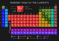 Mendeleev`s Periodic Table of Elements with new elements 2016