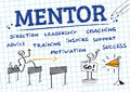 Mentor mentoring chart with english keywords drawing mentorship is a personal developmental relationship in which a more Royalty Free Stock Photography