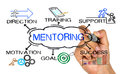 Mentoring concept with business elements and related keywords Royalty Free Stock Photo