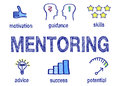 Mentoring info graphic Royalty Free Stock Photo