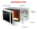 Microwave oven vector diagram how does this work is a kitchen appliance that heats food by bombarding it Royalty Free Stock Photography