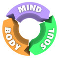 Mind body soul arrows circle cycle wellness health the words and on in a to illustrate a of and total Stock Photography