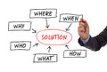 Mind map of questions on whiteboard the w s sales qualification who why when what where and how to solve a problem sketched a Royalty Free Stock Photos
