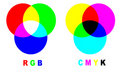 Mixing colors rgb vs cmyk Royalty Free Stock Images