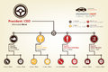 Modern and smart organization chart in automotive industrial in