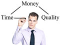 Money, Time, Quality Concept Royalty Free Stock Photography