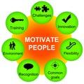 Motivovať