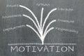 Motivation concept on blackboard Royalty Free Stock Photos