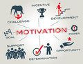 Motivation concept chart with keywords and icons Stock Images