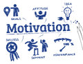 Motivation concept chart with keywords and icons Royalty Free Stock Image