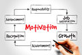 Motivation mind map business concept Royalty Free Stock Photos