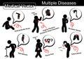 Multiple diseases osteoarthritis knee ischemic heart disease shoulder sprain spondylosis pelvic pain pulmonary tuberculosis tb Stock Photography