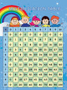 Multiplication table Royalty Free Stock Photo