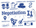 Negotiation concept chart with keywords and icons Stock Images