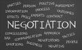 Negotiation word cloud written on a chalkboard Stock Image