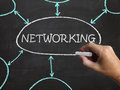 Networking blackboard means making contacts meaning and connections Royalty Free Stock Photography