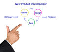 New Product Development Royalty Free Stock Photo
