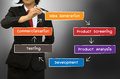 The new product development process concept diagram Royalty Free Stock Photo