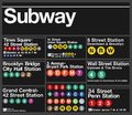 New york subway signs vector illustration of different stations from the Royalty Free Stock Image