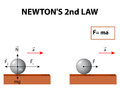 Newton s second law of motion is about the relationship between force mass and acceleration Stock Image