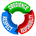 Obedience respect responsibility words honor authority and on a arrow diagram to illustrate the principles and elements of Stock Photography