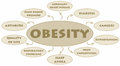 Obesity diagram with the possible adverse effects Royalty Free Stock Photos