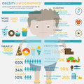 Obesity infographic template Royalty Free Stock Photo