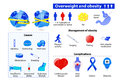 Obesity and overweight infographic.
